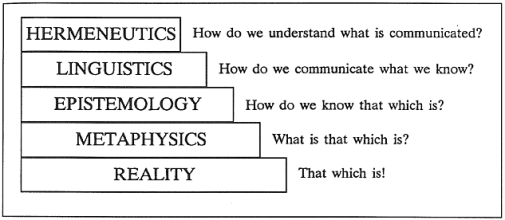 Relation of Disciplines